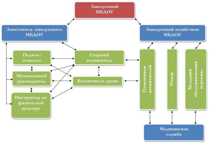 Схема внутреннего управления